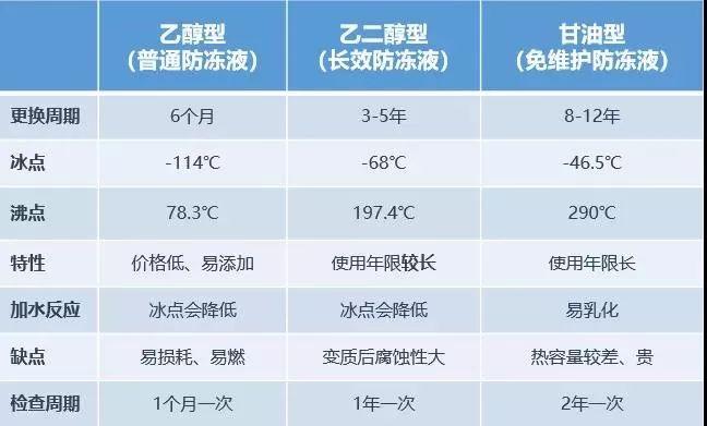 汽车冷却液的维护:冷却液多久换一次?能用水代替吗?